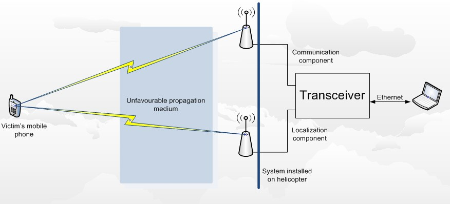 Telcom Roamania_diagram